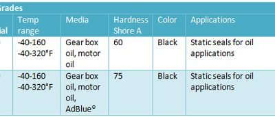 AEM Grades 400x171 - مواد لاستیکی
