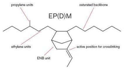 اتیلن پروپیلن دی ان مونومر لاستیک EPDM - آراد پلیمر