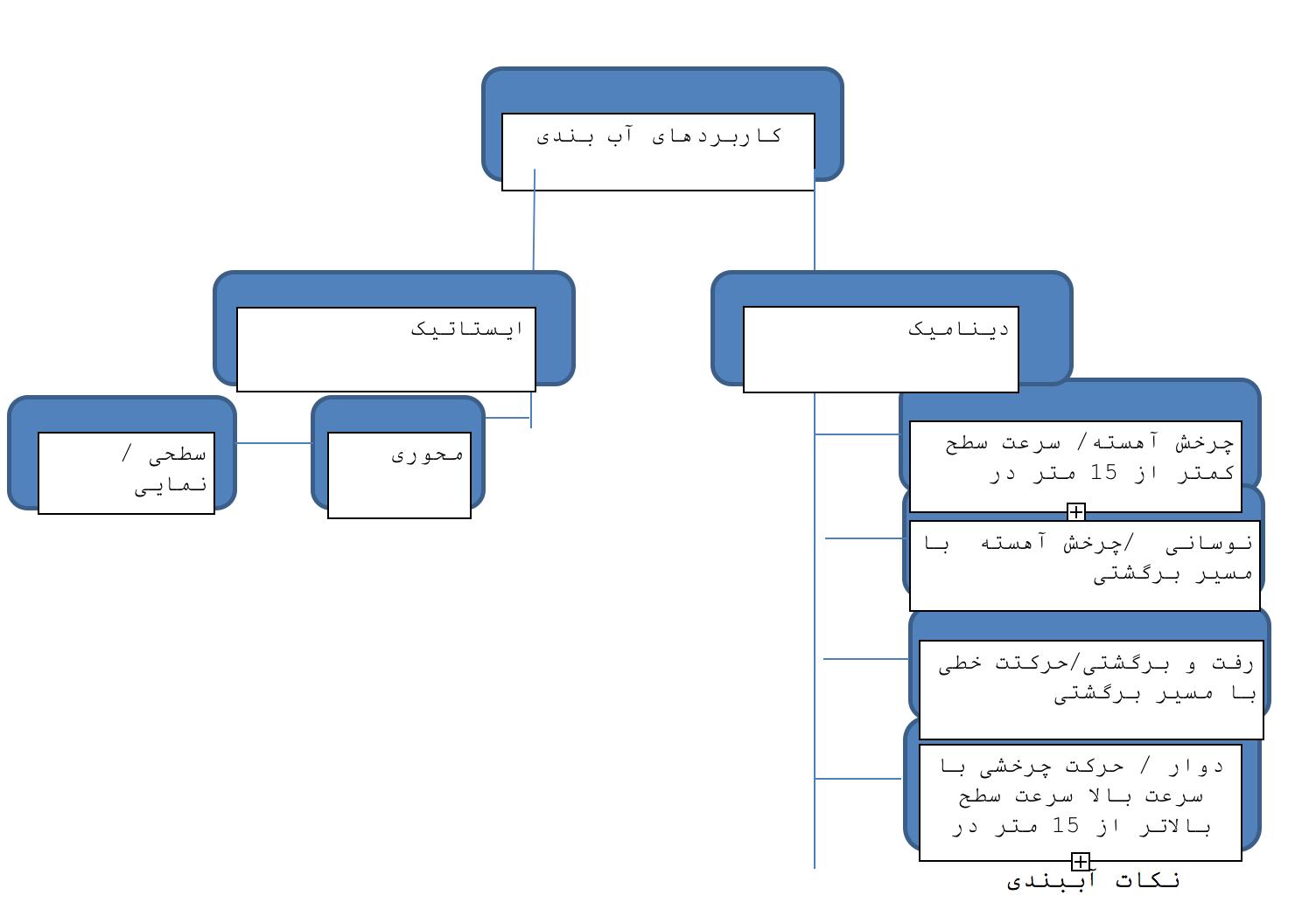 کاربردهای مختلف آب بندها