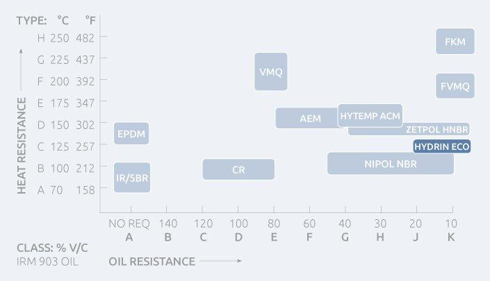 مشخصات لاستیک ECO