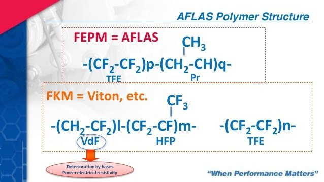 fluoroelastomers for hevev cable applications 5 638 - افلاس   Aflas / FEPM