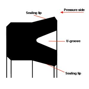 طراحی یک یورینگ U-ring
